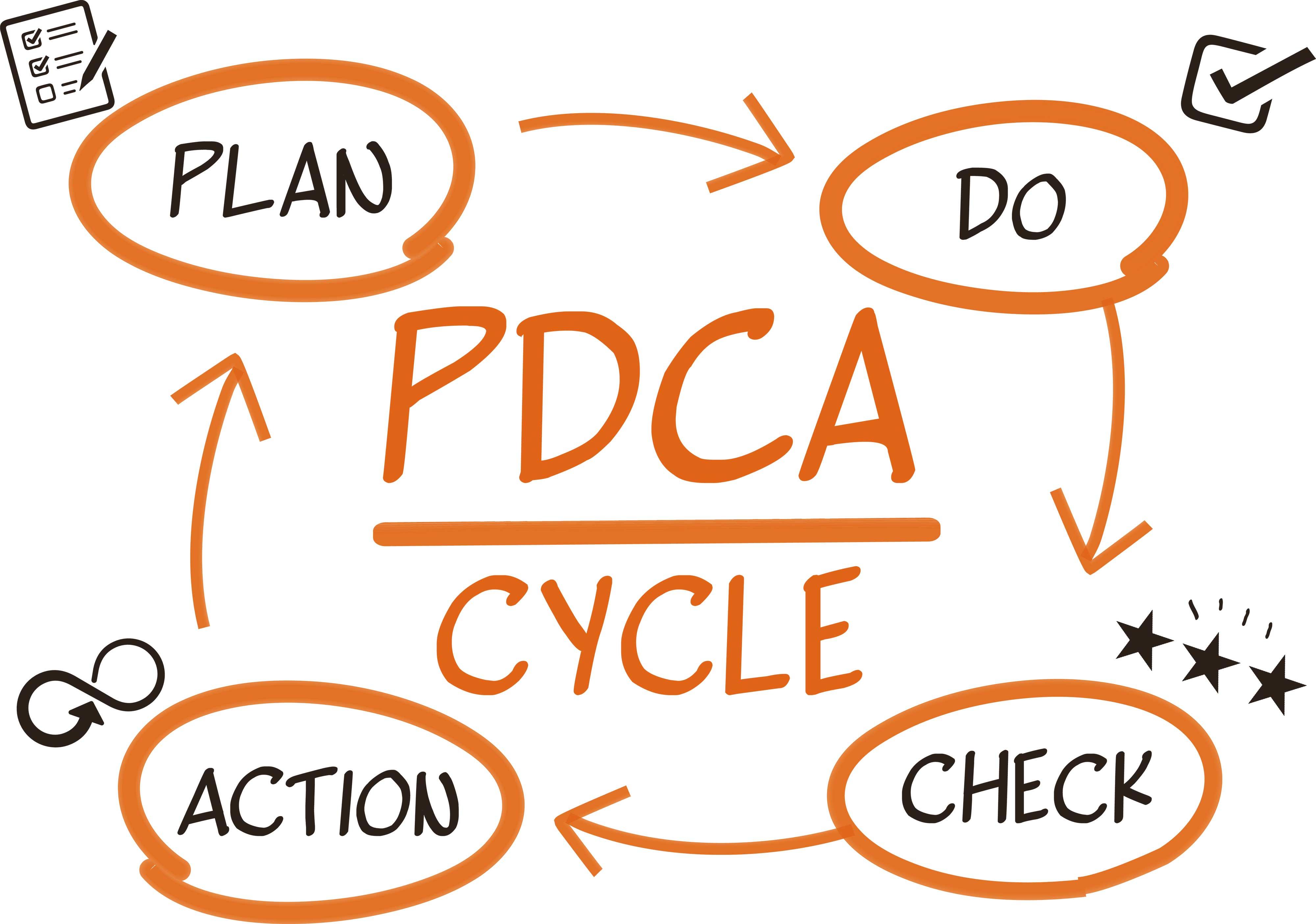 PDCA-Zyklus — Verbessern Sie damit Ihre Arbeitsabläufe