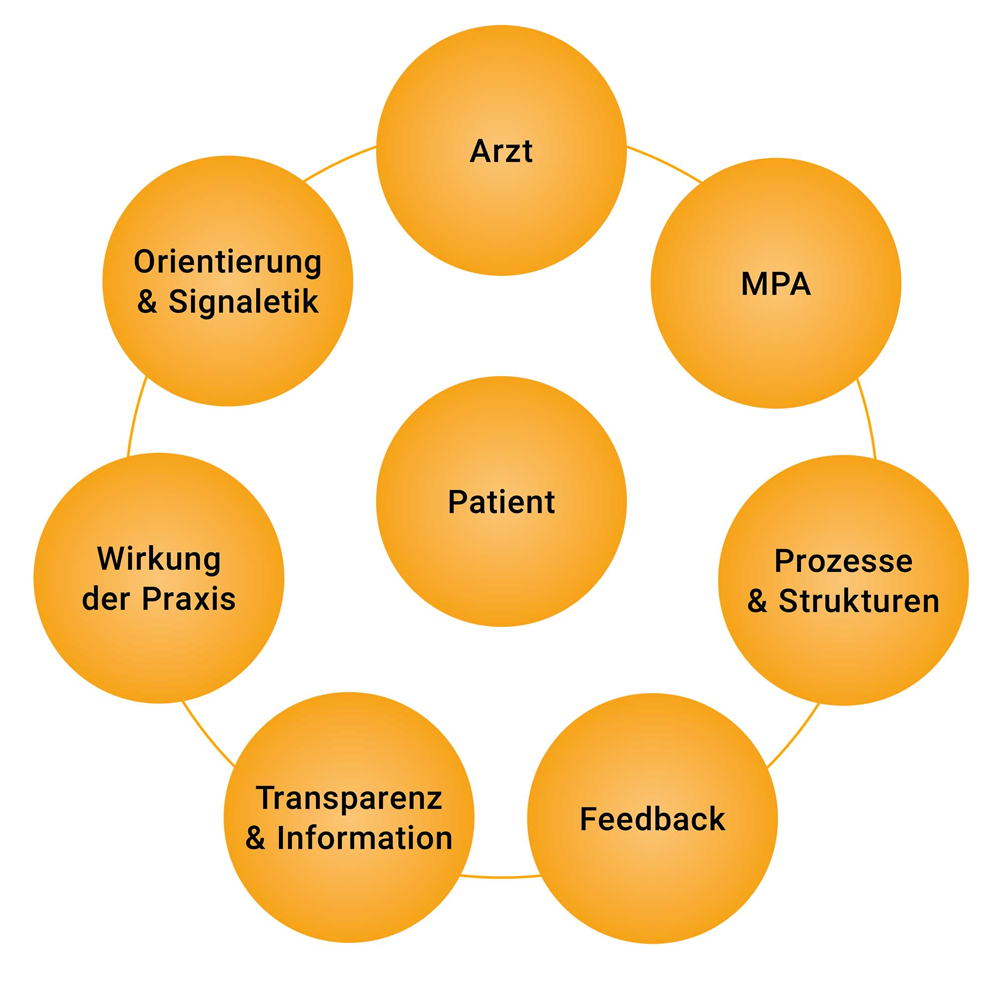 kommunikations- und anspruchsfaktoren in der modernen arztpraxis