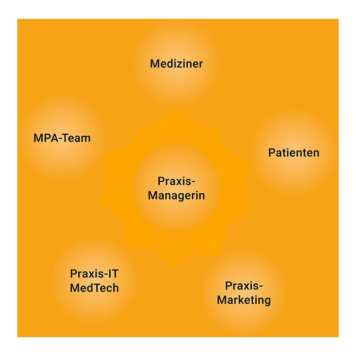 Praxis-Managerin: Ein neues Berufsbild gewinnt an Bedeutung
